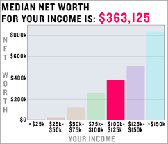 What Is Networth What Is My Expected Net Worth Average Net Worth By Age Income