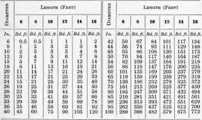 International Log Rule Chart Forest Yields Part 5