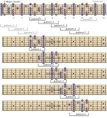 Guitar Scales Modes Chart Bedowntowndaytona Com