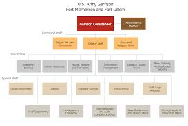 Typical Organizational Chart For Operations Management Functional Organizational Structure
