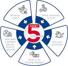 Skillful Asset Management Process Asset Management System