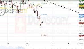 1 Eur To Cad Chart Patterns Eur Cad Eur Aud