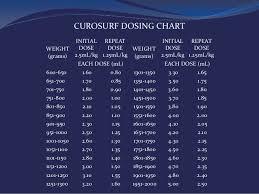 Curosurf Dosing Chart Surfactant Admin