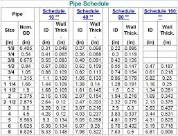 Pipe Od Chart In Mm Pin On Charts Signs And Tables