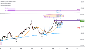 Usd To Clp Chart Usd Clp Chart U S Dollar To Chilean Peso Rate Tradingview