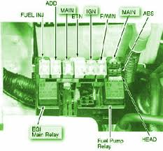 2005 chevy equinox radio wiring diagram pdf wiring diagram for chevrolet hhr engine diagram together 2000 mustang fuse box additionally 2000 chevy impala cabin