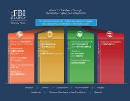 Fbi Hierarchy Chart Fbi Strategy Fbi