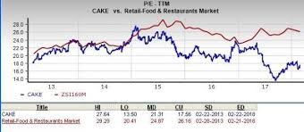 Is Cheesecake Factory Cake A Great Stock For Value