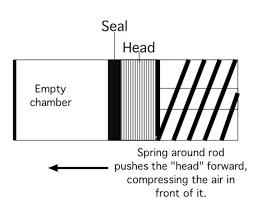 Piston Seals Part 1 Air Gun Blog Pyramyd Air Report