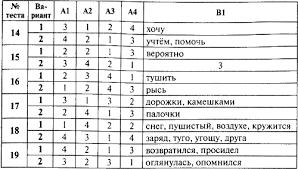 Контрольно измерительные материалы Русский язык класс  5 класс Изображение к книге Контрольно измерительные материалы Русский язык