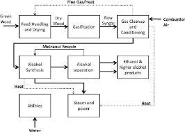 Ethanol Production Process Flow Chart Thermochemical Bioethanol Production Process Flow Diagram