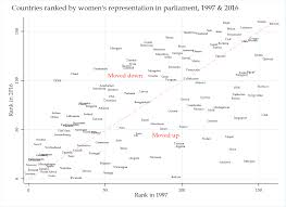 gender inequality family inequality countries ranked by women s representation in parliament 1997 2016