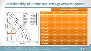 Amh Level Chart Uk Fertility Facts Anti M Llerian Hormone