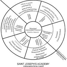 Concentric Atypical Organization Chart A Catholic Girls