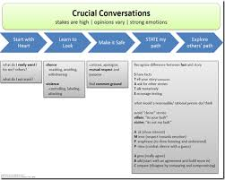 crucial conversations summary rlf crucial conversations by anthony dehner on prezi