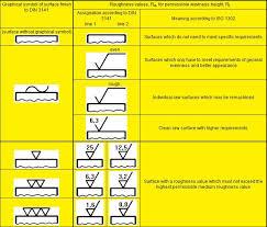 Ra Finish Chart Surface Finish Chart Metric Www Bedowntowndaytona Com