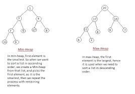 Heap Sort Algorithm Studytonight
