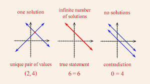 algebra 40 solving inconsistent or dependent systems