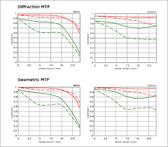 Geometric And Diffraction Mtf Charts A Clearer Picture For