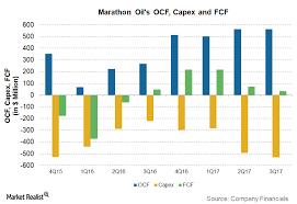 Marathon Oil Stock Quote Simple MRO Stock Price Marathon Oil Corp Stock Quote US Oukas