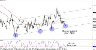 Eur Usd 4 Hour Chart Chart Art Short And Swing Term Channels On Eur Usd And Usd