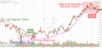 5 Tips For Confirming And Trading The Bump And Run