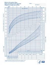 Infant Head Size Chart Baby Growth Charts Boys Head Circumference Daddylibrary Com