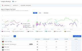 App Store Top Charts Best App Store Optimization Tool For Mobile App Growth
