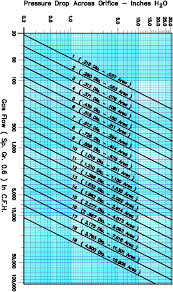 Gas Pressure Drop Chart Orifice Flow Meters For Natural Gas Or Air Selas Heat