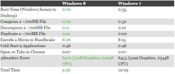 Windows 7 Vs Windows 8 Comparison Old Meets New