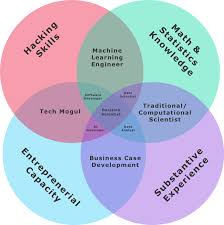 Venn Diagram In Excel Based On Data The Field Of Data Science Yet Another New Data Science