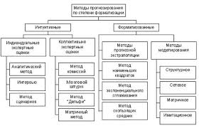 Курсовая работа Методология социального прогнозирования Метод прогнозирования основанный на использовании матриц отражающих значения веса вершин граф модели объекта прогнозирования с последующим