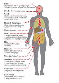 physical effects of bulimia seed eating disorder support service physical effects of bulimia