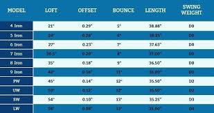 Ping Grip Chart Ping Golf Club Online Charts Collection