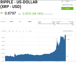 Ripple Price History Chart Xrp Usd Chart Ripple United States Dollar