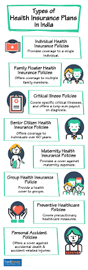 Explore your options and view additional information and resources. Health Insurance Best Medical Insurance Plans Online In India 2019