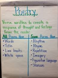 Characteristics Of Poetry Anchor Chart 20 Best Poetry Anchor Chart Images In 2019 Poetry Anchor