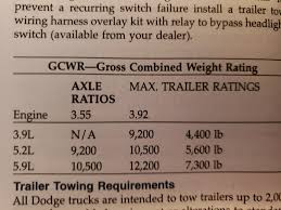 Dodge Durango Questions Towing Capacity Of My 1999 Durango