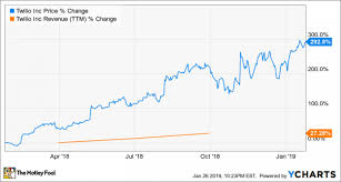 Twlo Chart My Top Growth Stock For 2019 Nasdaq