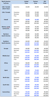 United Airlines Mileage Chart United Airlines Post Devaluation I Wish I Knew How To Quit