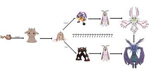 Renamon Digivolve Chart Digimon Story Cyber Sleuth Evolution Tree Digimon Cyber