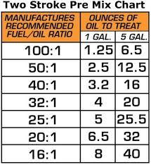 Gas Oil Mixture Ratio Calculator Revisited Snowblower