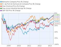 Dupont Dow Chemical And Monsanto Which Is A Winning Bet