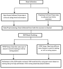 Project Proposal Flow Chart Flow Chart For Proposed Methodology Download Scientific