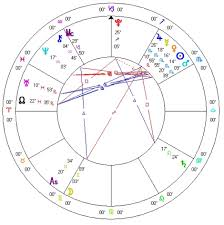 Scorpio Birth Chart Seduction Centrals Birth Chart Sasstrology Com
