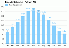 Palmer, AK - Mai wettervorhersage und klimainformationen | Weather Atlas