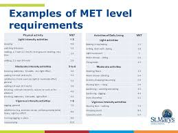 Met Equivalent Chart Chf And Copd Stream Tools And Outcome Measures Ppt Video