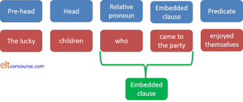 A relative clause is one kind of dependent clause. Elt Concourse Relative Pronoun Clauses