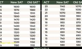 Act Sat Conversion Chart 1600 32 Described Act To Old Sat Conversion