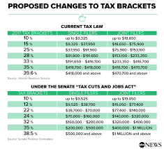 what does the senate tax plan mean for you abc news standard deduction would go up other deductions out